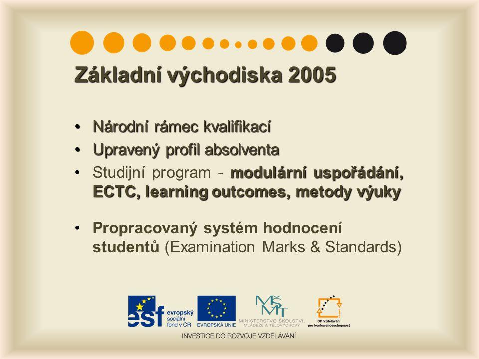 Základní východiska 2005 Národní rámec kvalifikacíNárodní rámec kvalifikací Upravený profil absolventaUpravený profil absolventa modulární uspořádání, ECTC, learning outcomes, metody výukyStudijní program - modulární uspořádání, ECTC, learning outcomes, metody výuky Propracovaný systém hodnocení studentů (Examination Marks & Standards)