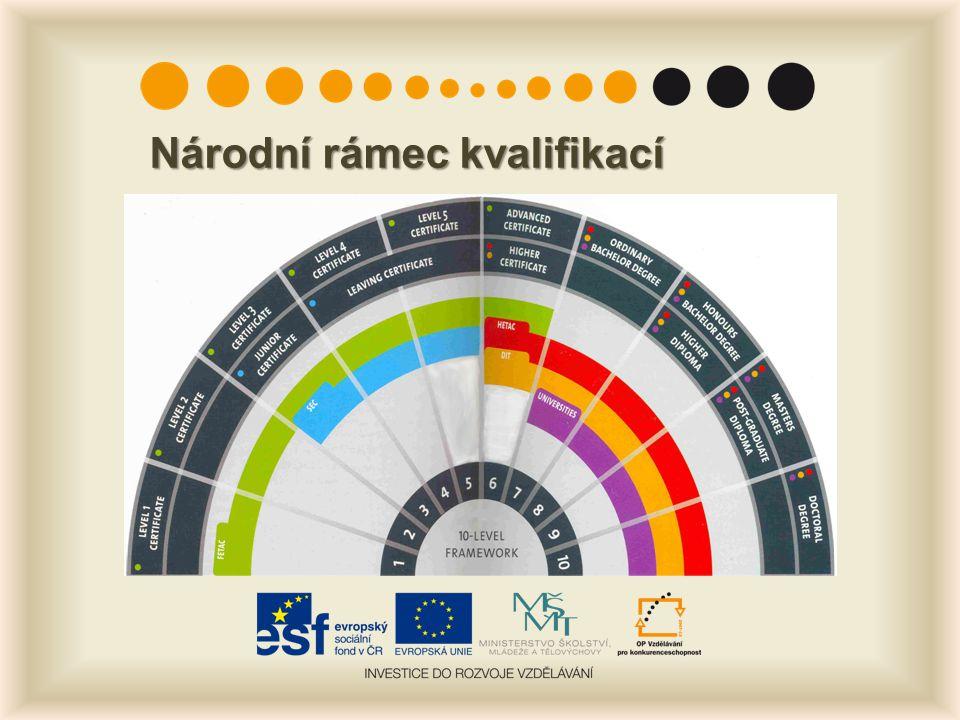 Národní rámec kvalifikací
