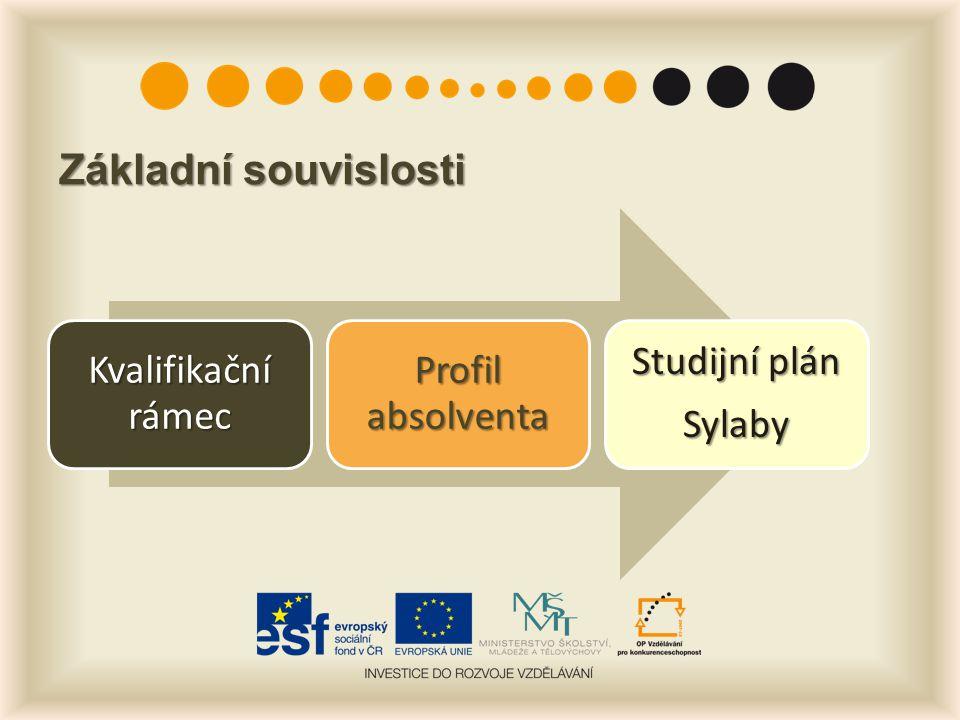 Základní souvislosti Kvalifikační rámec Profil absolventa Studijní plán Sylaby