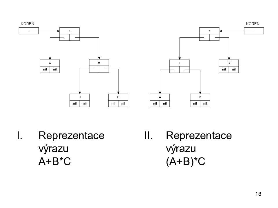 18 + KOREN C nil B A KOREN C nil + B A I.Reprezentace výrazu A+B*C II.Reprezentace výrazu (A+B)*C * *