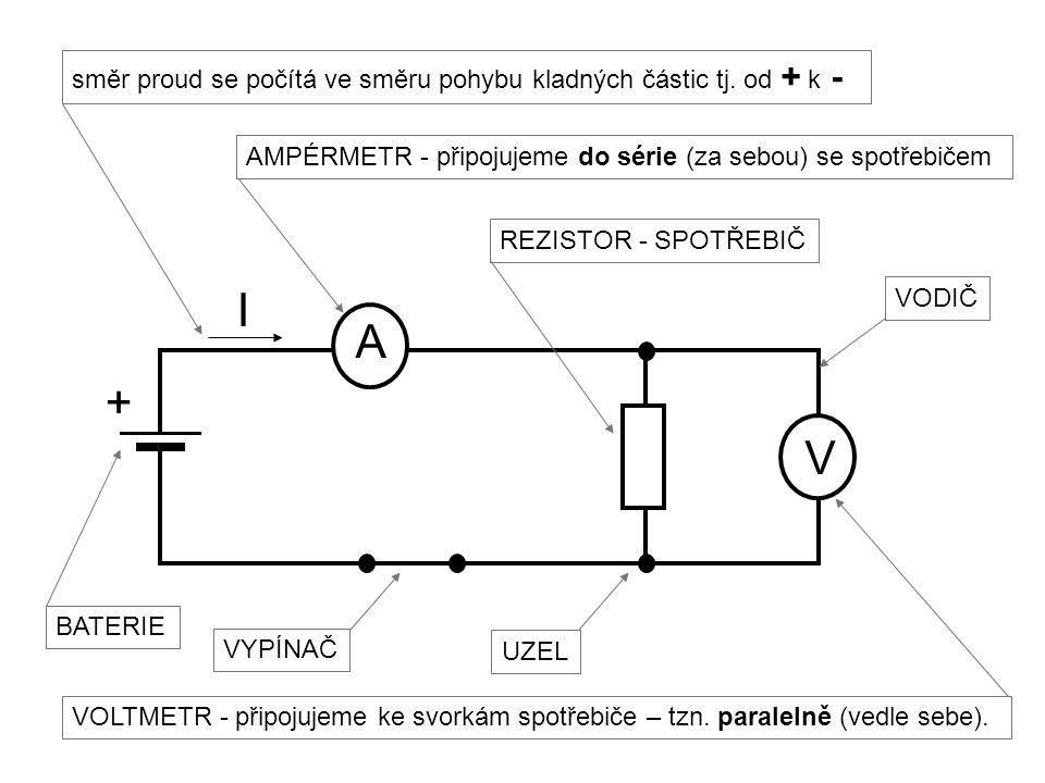 + I A V směr proud se počítá ve směru pohybu kladných částic tj. od + k - AMPÉRMETR - připojujeme do série (za sebou) se spotřebičem VYPÍNAČ REZISTOR