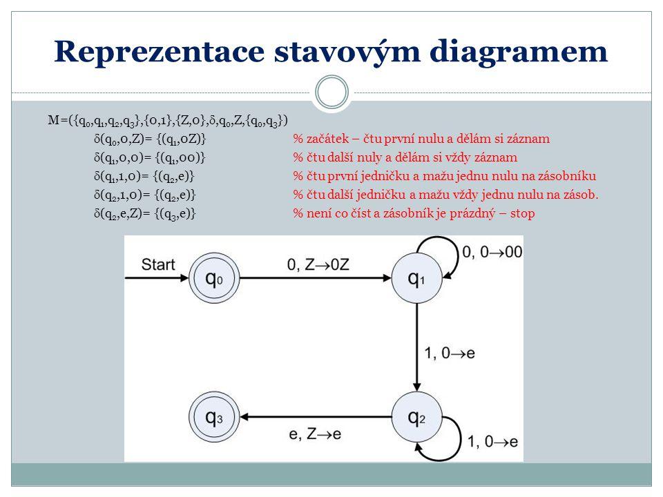 Reprezentace stavovým diagramem M=({q 0,q 1,q 2,q 3 },{0,1},{Z,0}, ,q 0,Z,{q 0,q 3 })  (q 0,0,Z)= {(q 1,0Z)}% začátek – čtu první nulu a dělám si zá