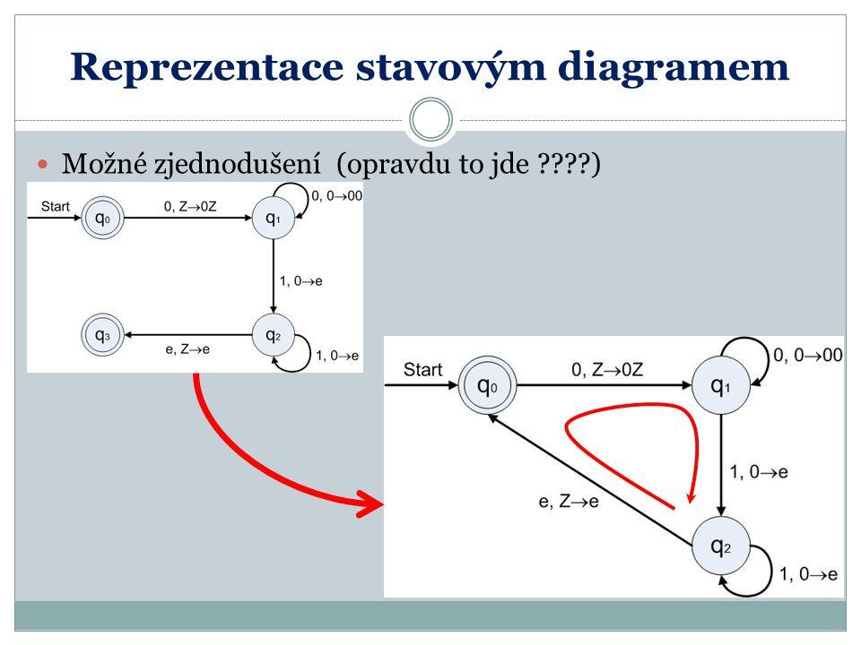 Reprezentace stavovým diagramem Možné zjednodušení (opravdu to jde ????)