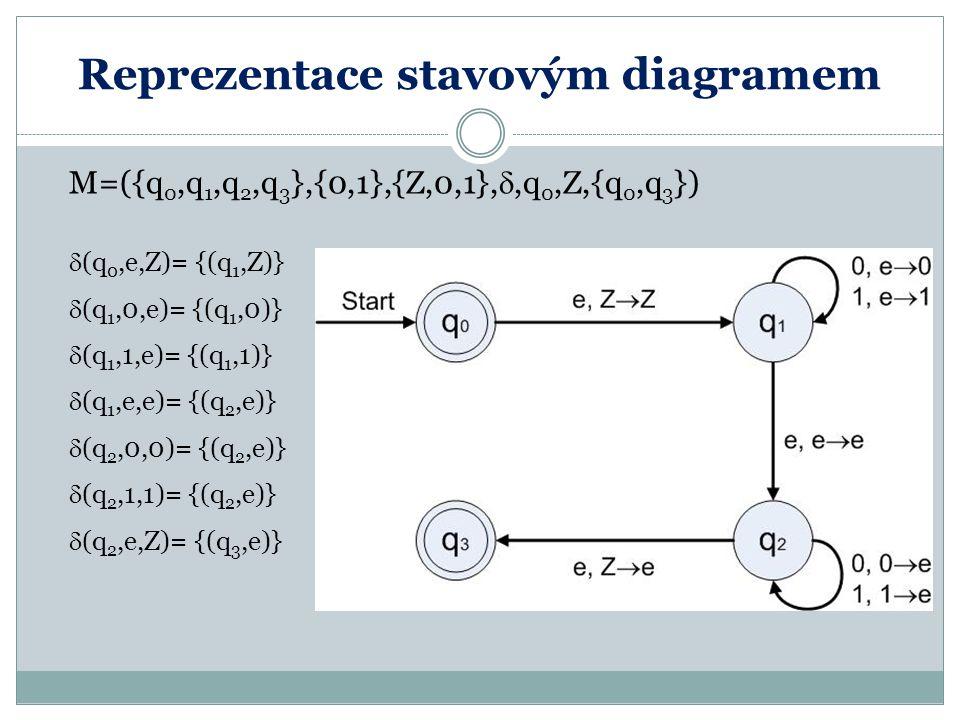 Reprezentace stavovým diagramem M=({q 0,q 1,q 2,q 3 },{0,1},{Z,0,1}, ,q 0,Z,{q 0,q 3 })  (q 0,e,Z)= {(q 1,Z)}  (q 1,0,e)= {(q 1,0)}  (q 1,1,e)= {(
