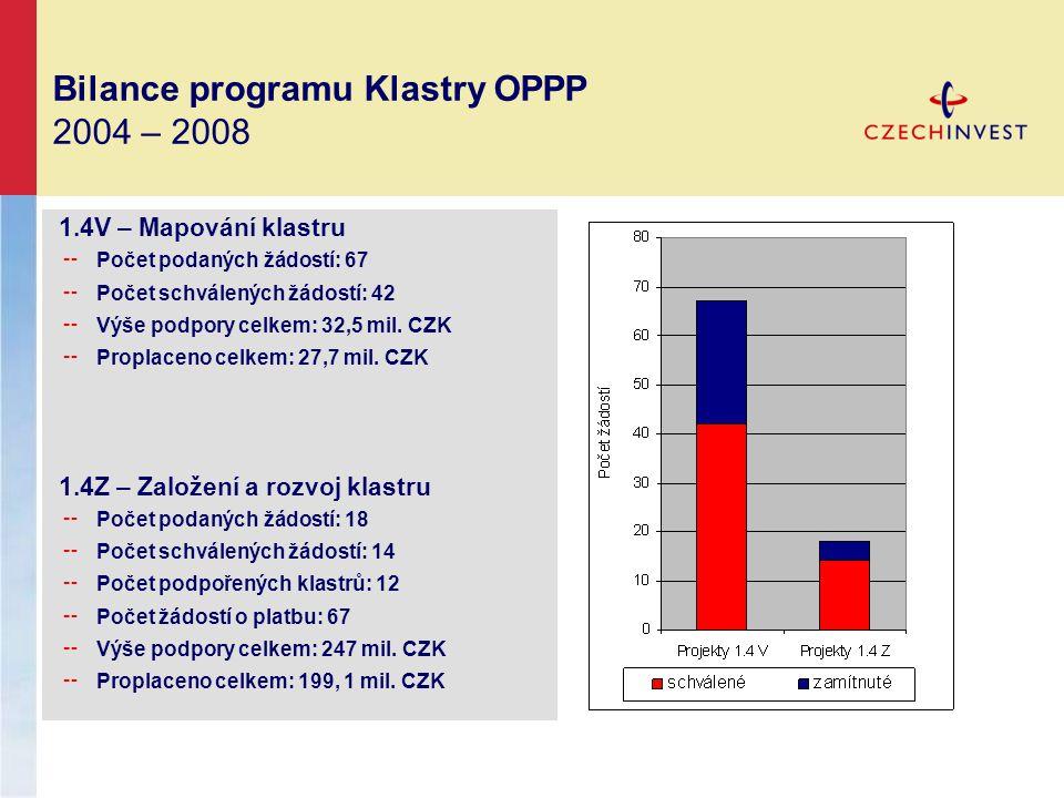 Bilance programu Klastry OPPP 2004 – 2008 1.4V – Mapování klastru ╌ Počet podaných žádostí: 67 ╌ Počet schválených žádostí: 42 ╌ Výše podpory celkem: 32,5 mil.