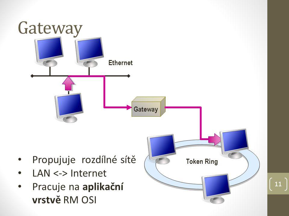 11 Gateway Ethernet Token Ring Gateway Propujuje rozdílné sítě LAN Internet Pracuje na aplikační vrstvě RM OSI