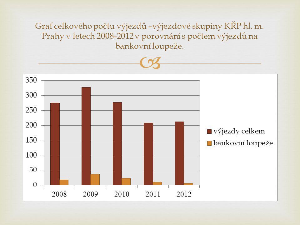  Graf celkového počtu výjezdů –výjezdové skupiny KŘP hl. m. Prahy v letech 2008-2012 v porovnání s počtem výjezdů na bankovní loupeže.