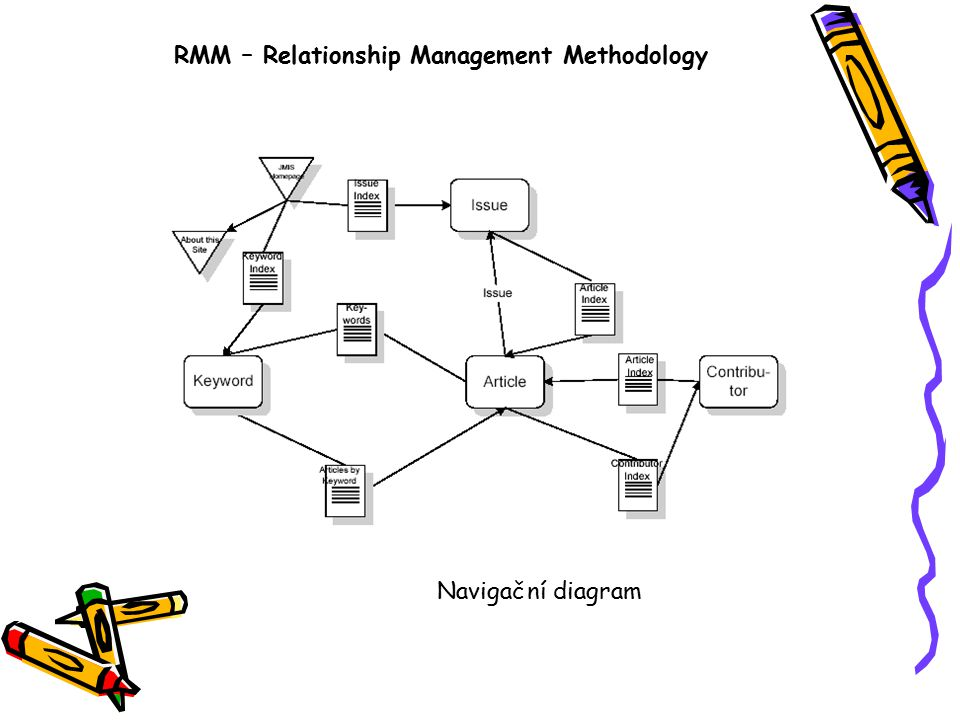 RMM – Relationship Management Methodology Navigační diagram
