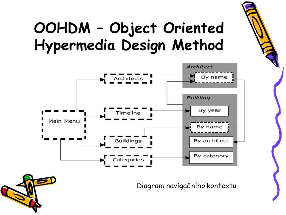 OOHDM – Object Oriented Hypermedia Design Method Diagram navigačního kontextu