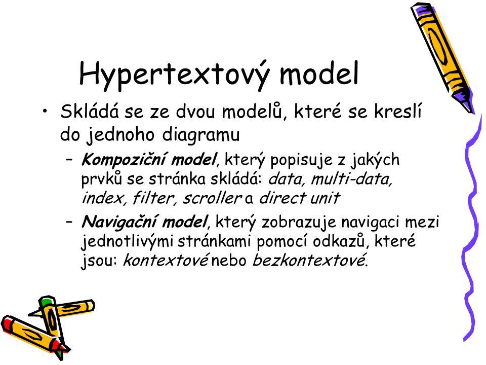 Hypertextový model Skládá se ze dvou modelů, které se kreslí do jednoho diagramu –Kompoziční model, který popisuje z jakých prvků se stránka skládá: data, multi-data, index, filter, scroller a direct unit –Navigační model, který zobrazuje navigaci mezi jednotlivými stránkami pomocí odkazů, které jsou: kontextové nebo bezkontextové.