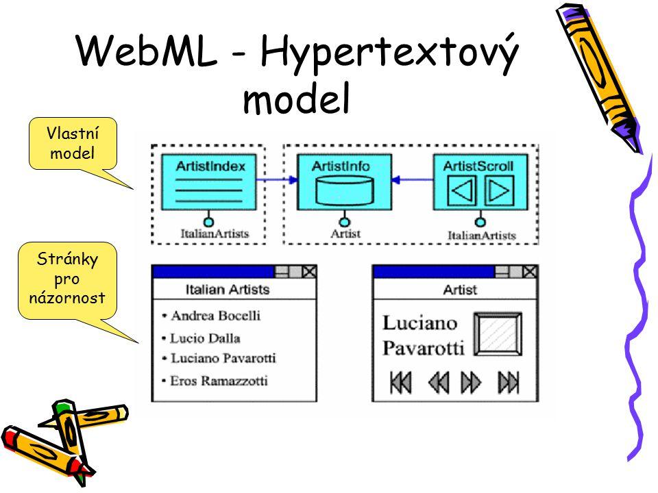 WebML - Hypertextový model Vlastní model Stránky pro názornost