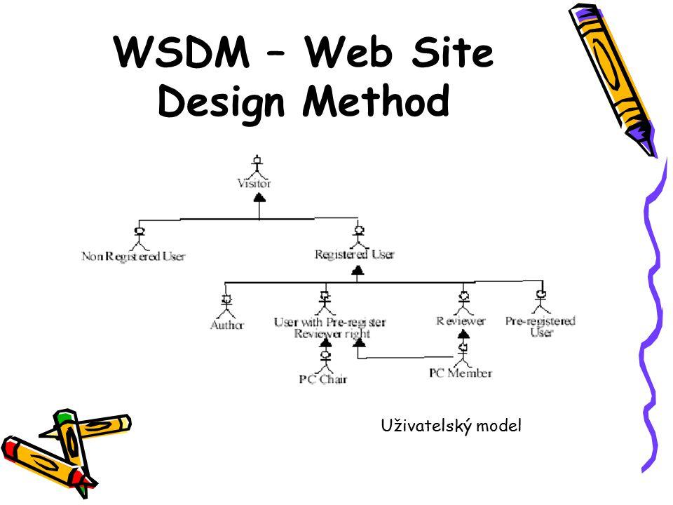 WSDM – Web Site Design Method Uživatelský model