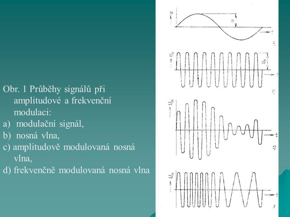 Obr. 1 Průběhy signálů při amplitudové a frekvenční modulaci: a) modulační signál, b) nosná vlna, c) amplitudově modulovaná nosná vlna, d) frekvenčně