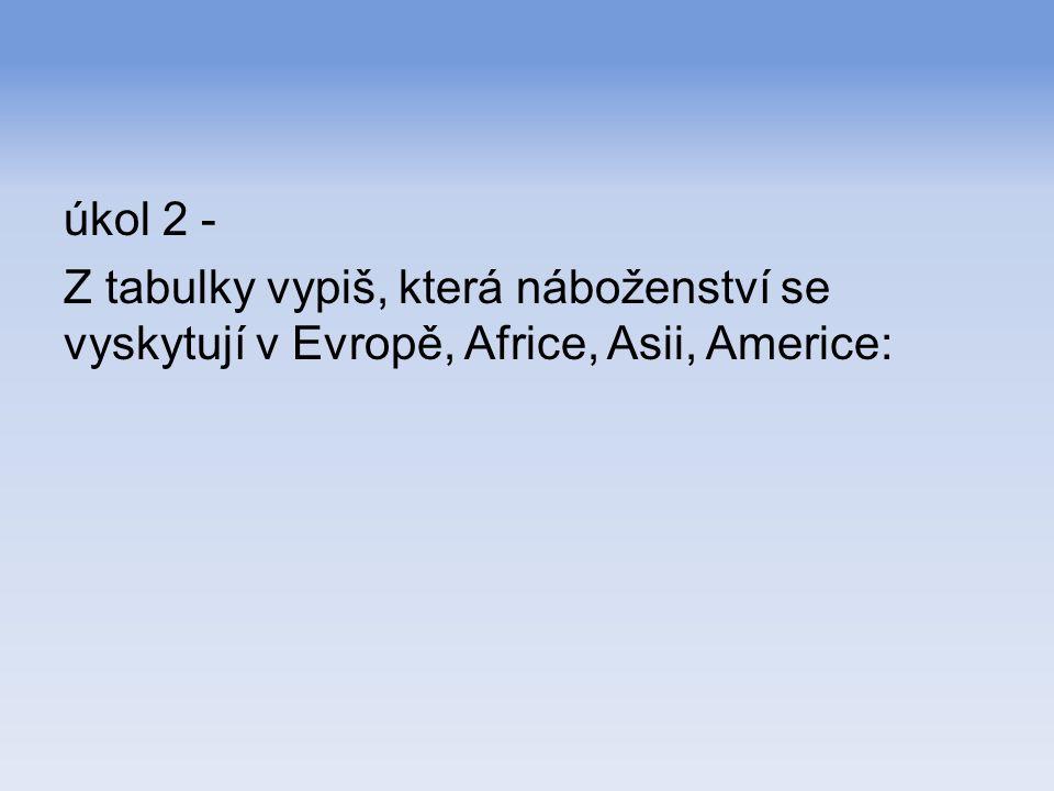 úkol 2 - Z tabulky vypiš, která náboženství se vyskytují v Evropě, Africe, Asii, Americe: