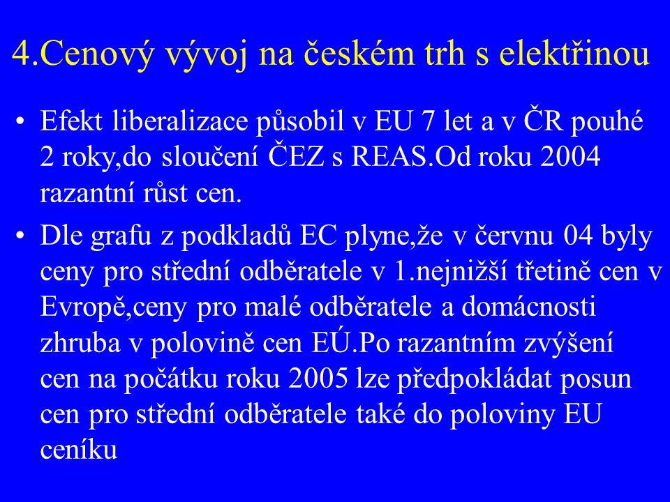 4.Cenový vývoj na českém trh s elektřinou Efekt liberalizace působil v EU 7 let a v ČR pouhé 2 roky,do sloučení ČEZ s REAS.Od roku 2004 razantní růst