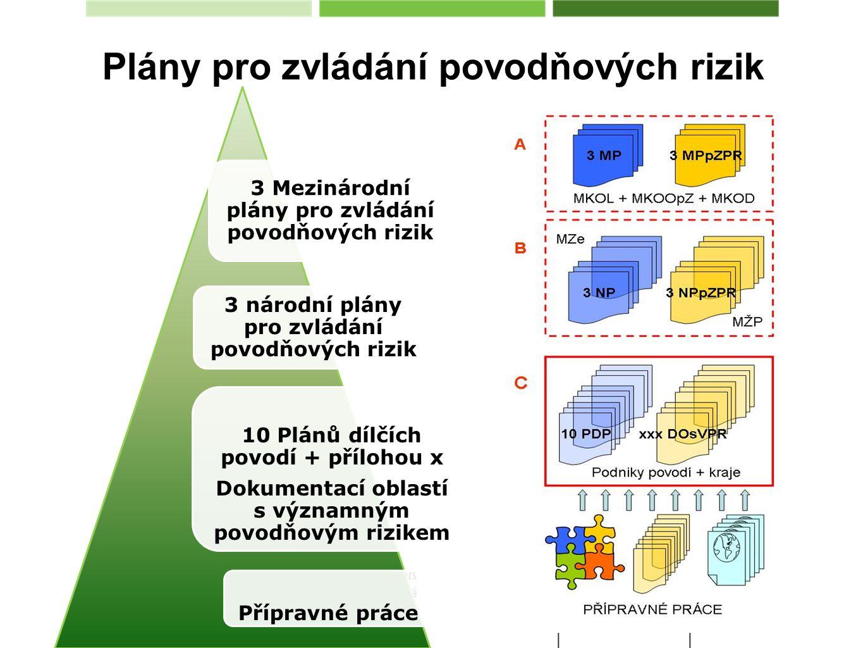 Plány pro zvládání povodňových rizik 3 Mezinárodní plány pro zvládání povodňových rizik 3 národní plány pro zvládání povodňových rizik 10 Plánů dílčích povodí + přílohou x Dokumentací oblastí s významným povodňovým rizikem Přípravné práce