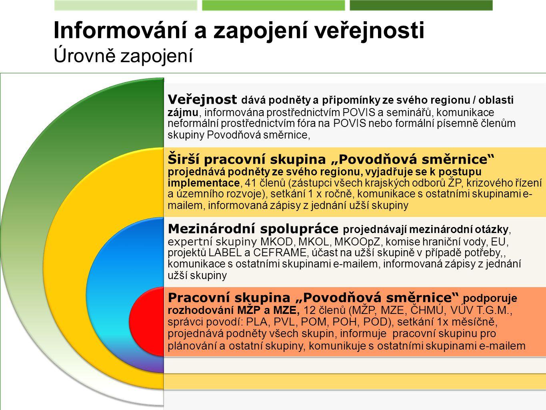 """Veřejnost dává podněty a připomínky ze svého regionu / oblasti zájmu, informována prostřednictvím POVIS a seminářů, komunikace neformální prostřednictvím fóra na POVIS nebo formální písemně členům skupiny Povodňová směrnice, Širší pracovní skupina """"Povodňová směrnice projednává podněty ze svého regionu, vyjadřuje se k postupu implementace, 41 členů (zástupci všech krajských odborů ŽP, krizového řízení a územního rozvoje), setkání 1 x ročně, komunikace s ostatními skupinami e- mailem, informovaná zápisy z jednání užší skupiny Mezinárodní spolupráce projednávají mezinárodní otázky, expertní skupiny MKOD, MKOL, MKOOpZ, komise hraniční vody, EU, projektů LABEL a CEFRAME, účast na užší skupině v případě potřeby,, komunikace s ostatními skupinami e-mailem, informovaná zápisy z jednání užší skupiny Pracovní skupina """"Povodňová směrnice podporuje rozhodování MŽP a MZE, 12 členů (MŽP, MZE, ČHMÚ, VÚV T.G.M., správci povodí: PLA, PVL, POM, POH, POD), setkání 1x měsíčně, projednává podněty všech skupin, informuje pracovní skupinu pro plánování a ostatní skupiny, komunikuje s ostatními skupinami e-mailem Informování a zapojení veřejnosti Úrovně zapojení"""