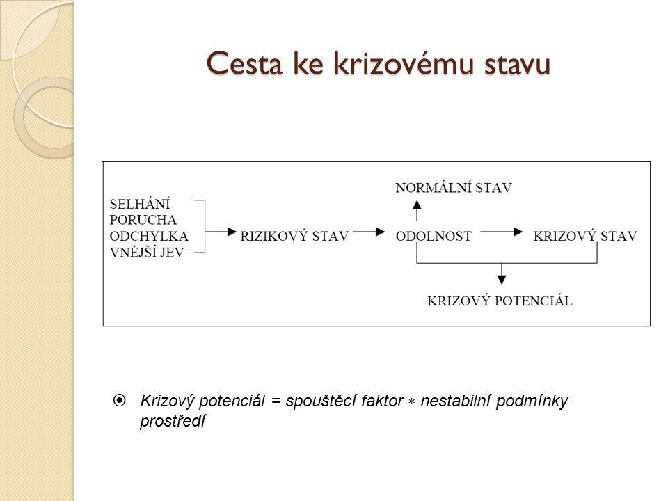 Cesta ke krizovému stavu  Krizový potenciál = spouštěcí faktor ∗ nestabilní podmínky prostředí