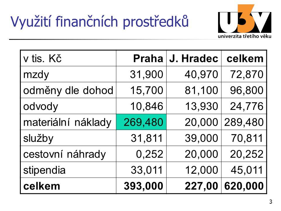 Materiální náklady Praha převybavení 23 LCD na učebně ( 91,690 tis.