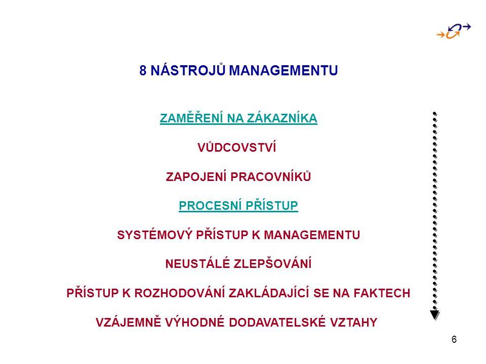 6 8 NÁSTROJŮ MANAGEMENTU ZAMĚŘENÍ NA ZÁKAZNÍKA VŮDCOVSTVÍ ZAPOJENÍ PRACOVNÍKŮ PROCESNÍ PŘÍSTUP SYSTÉMOVÝ PŘÍSTUP K MANAGEMENTU NEUSTÁLÉ ZLEPŠOVÁNÍ PŘÍ