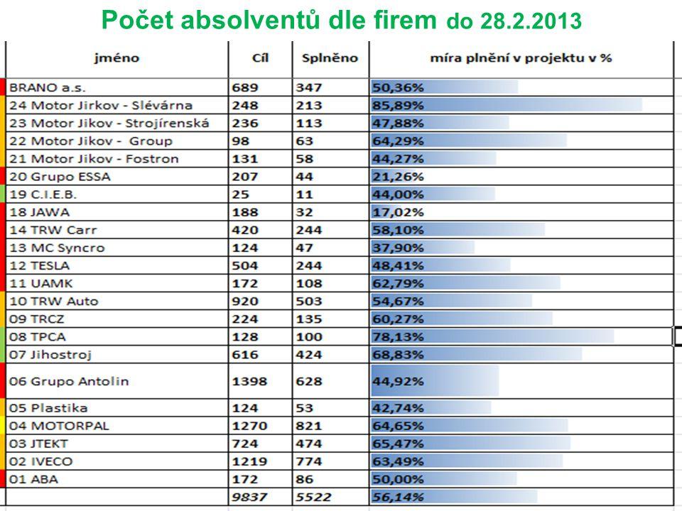 Počet absolventů dle firem do 28.2.2013