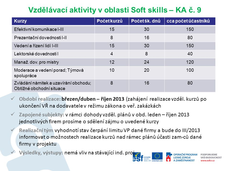 Vzdělávací aktivity v oblasti Soft skills – KA č.