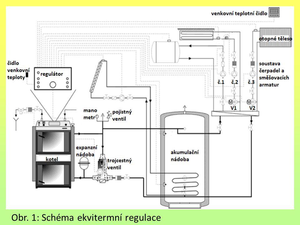 Obr. 1: Schéma ekvitermní regulace