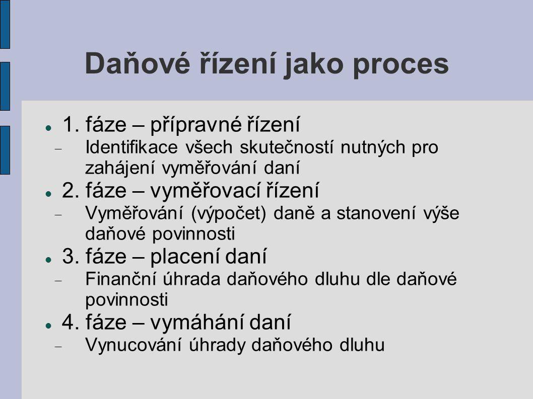Daňové řízení jako proces 1.