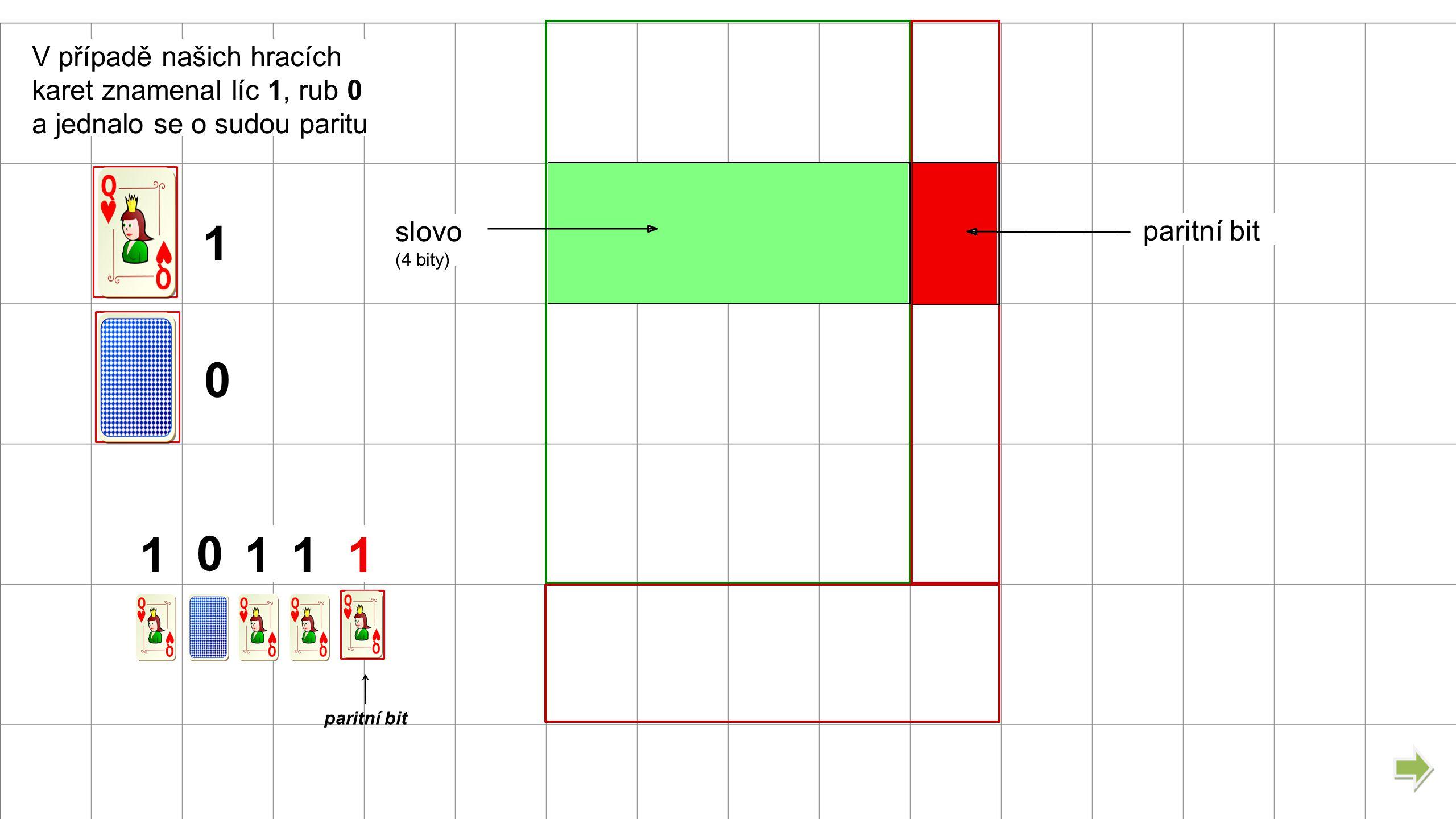 slovo (4 bity) paritní bit 1 0 V případě našich hracích karet znamenal líc 1, rub 0 a jednalo se o sudou paritu 1111 0 paritní bit