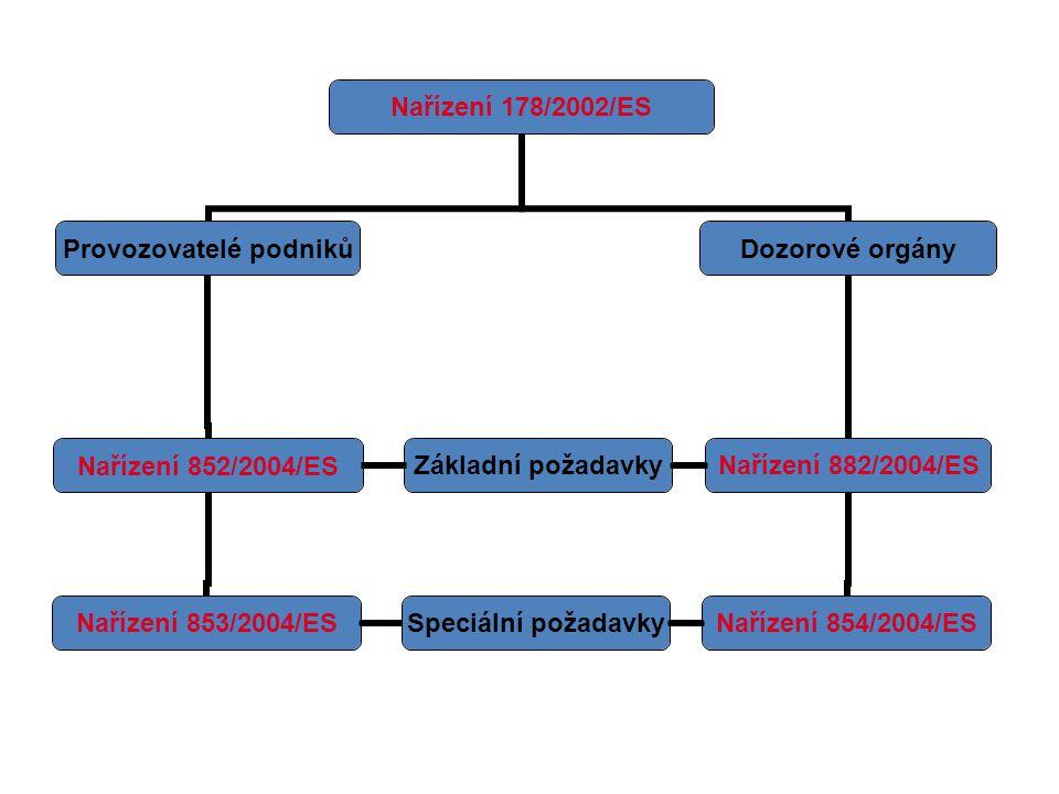 Nařízení EP.a R. ES č. 852/2004 Zásady HACCP 1. Identifikace nebezpečí 2.