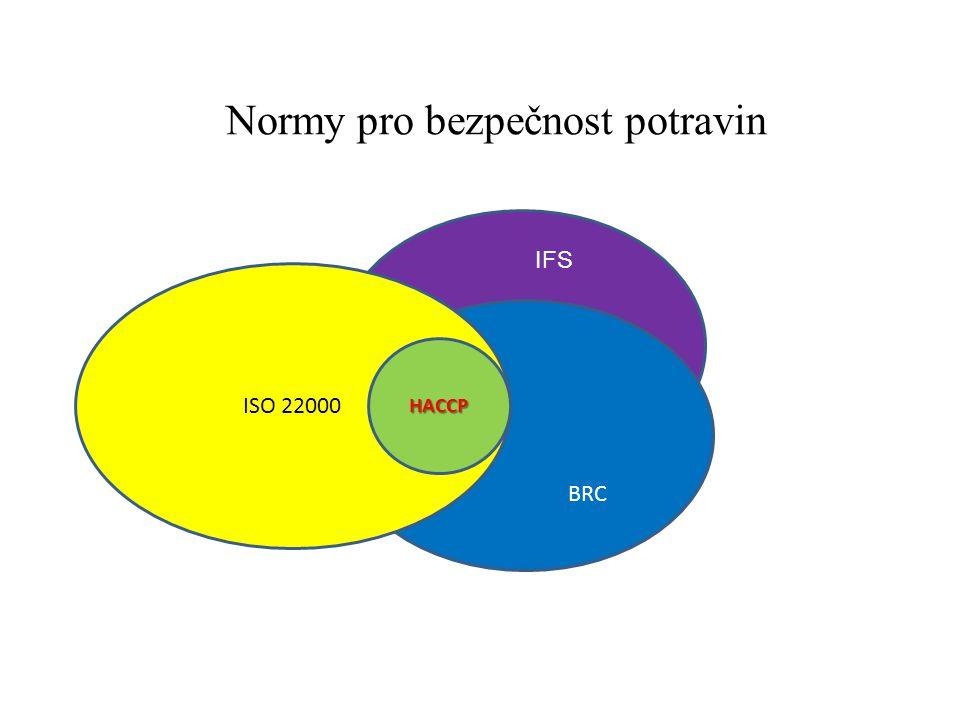 Normy pro bezpečnost potravin HACCP IIFSIIiiiiiiiiii BRC ISO 22000 HACCP IFS