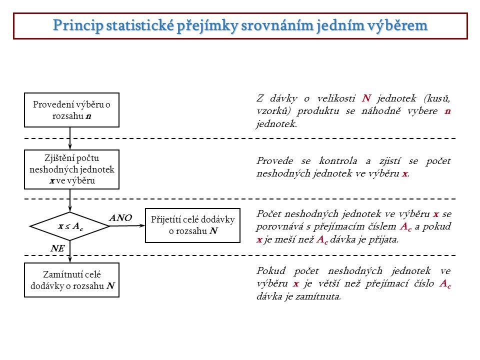Princip statistické přejímky srovnáním jedním výběrem Provedení výběru o rozsahu n Z dávky o velikosti N jednotek (kusů, vzorků) produktu se náhodně v
