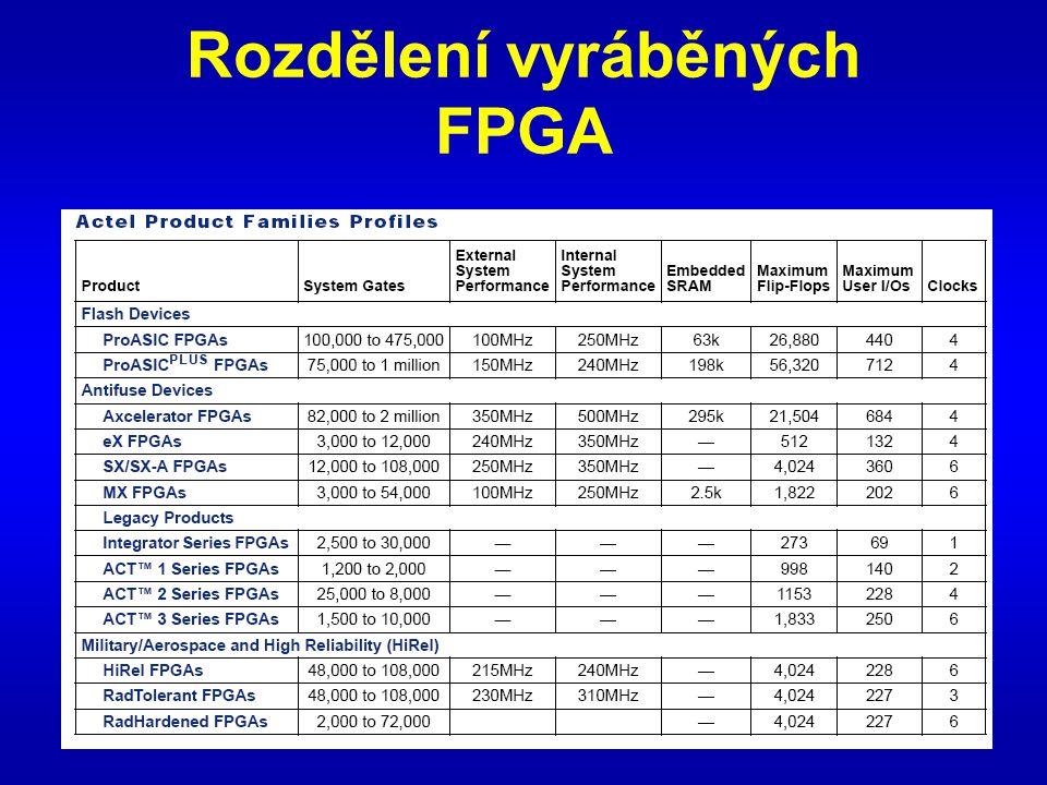 Rozdělení vyráběných FPGA