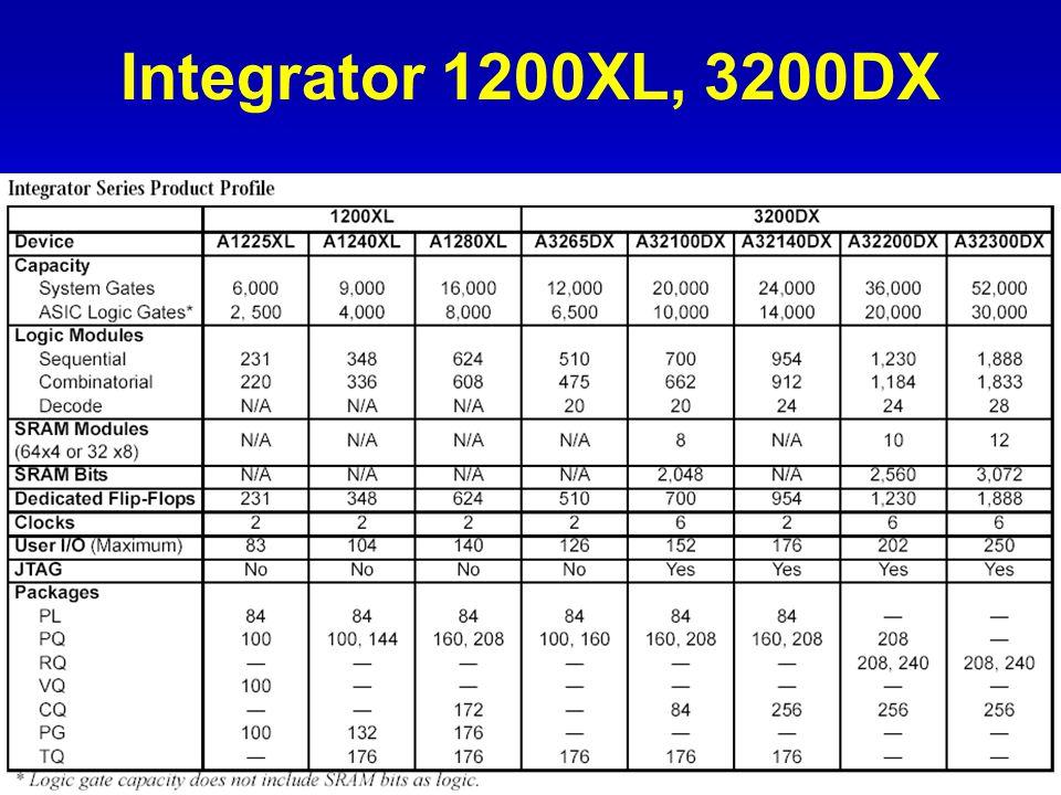 Model časování 1200XL