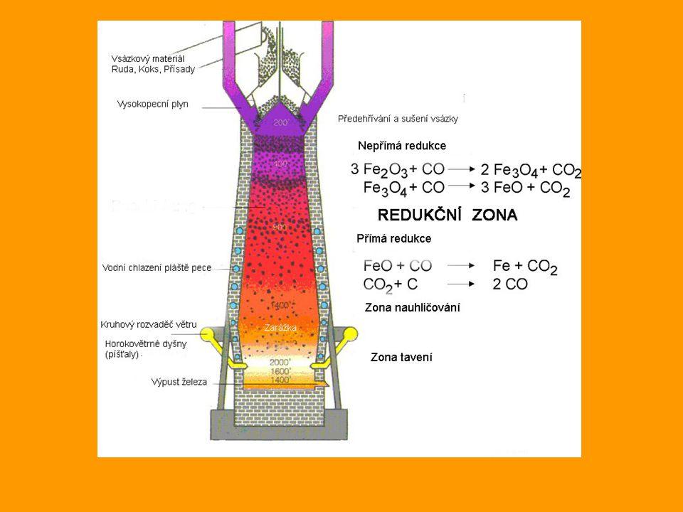 Chemické procesy ve vysoké peci: 1) C + O 2 → CO 2 (exotermní reakce) C + CO 2 → 2CO(endotermní reakce) 2) Nepřímá redukce 3Fe 2 O 3 + CO → 2Fe 3 O 4 + CO 2 Fe 3 O 4 + 4CO → 3Fe + 4CO 2 FeO + CO → Fe + CO 2