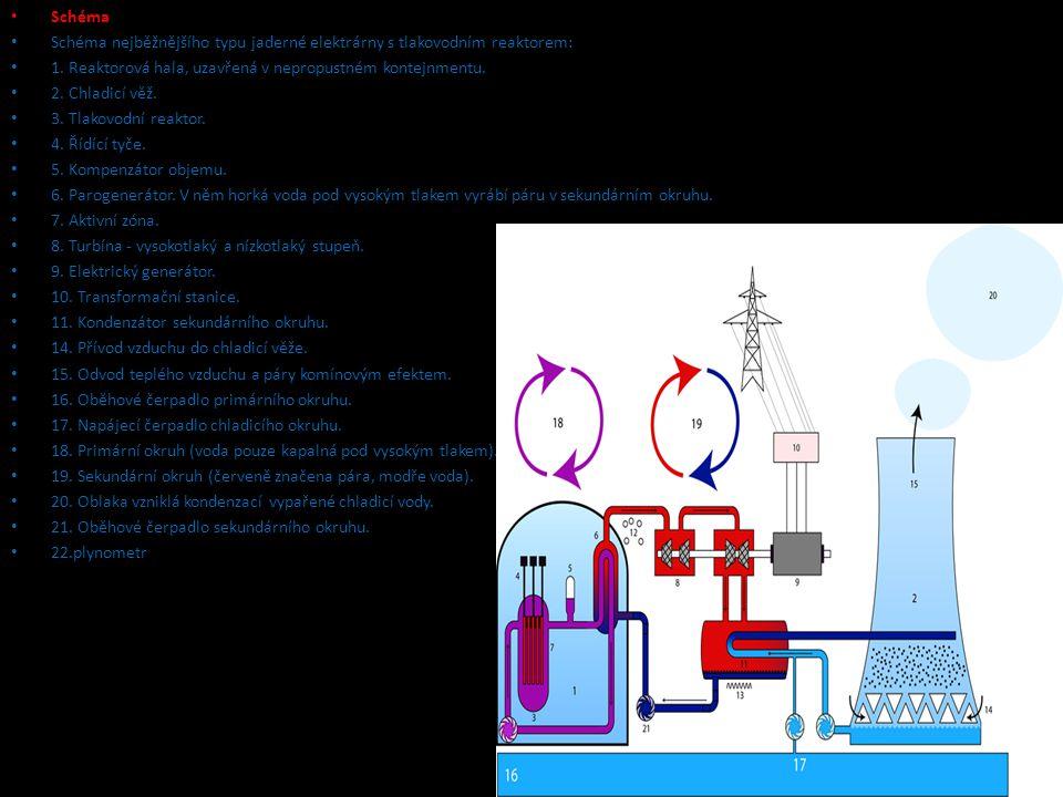 Schéma Schéma nejběžnějšího typu jaderné elektrárny s tlakovodním reaktorem: 1. Reaktorová hala, uzavřená v nepropustném kontejnmentu. 2. Chladicí věž