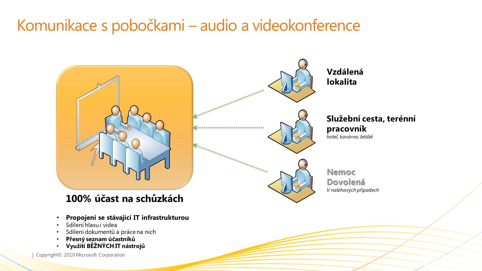 | Copyright© 2010 Microsoft Corporation Komunikace s pobočkami – audio a videokonference