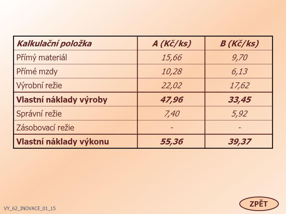 ZPĚT VY_62_INOVACE_01_15 Kalkulační položkaA (Kč/ks)B (Kč/ks) Přímý materiál15,669,70 Přímé mzdy10,286,13 Výrobní režie22,0217,62 Vlastní náklady výroby47,9633,45 Správní režie7,405,92 Zásobovací režie-- Vlastní náklady výkonu55,3639,37