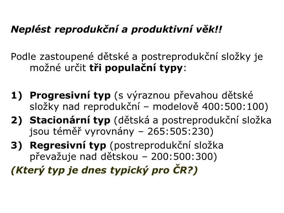 Neplést reprodukční a produktivní věk!! Podle zastoupené dětské a postreprodukční složky je možné určit tři populační typy: 1)Progresivní typ (s výraz