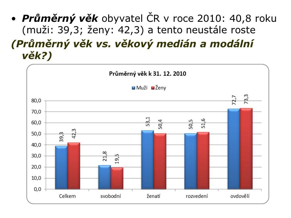 Průměrný věk obyvatel ČR v roce 2010: 40,8 roku (muži: 39,3; ženy: 42,3) a tento neustále roste (Průměrný věk vs. věkový medián a modální věk?)