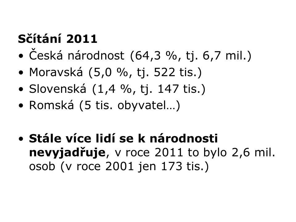 Sčítání 2011 Česká národnost (64,3 %, tj. 6,7 mil.) Moravská (5,0 %, tj. 522 tis.) Slovenská (1,4 %, tj. 147 tis.) Romská (5 tis. obyvatel…) Stále víc