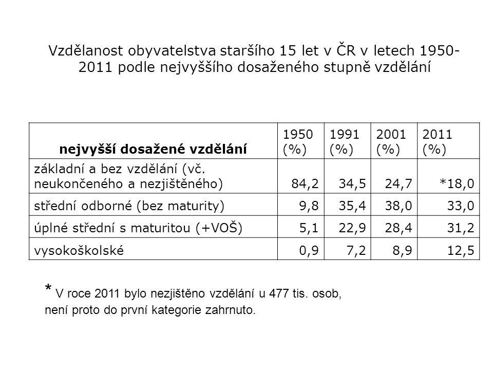 Vzdělanost obyvatelstva staršího 15 let v ČR v letech 1950- 2011 podle nejvyššího dosaženého stupně vzdělání nejvyšší dosažené vzdělání 1950 (%) 1991