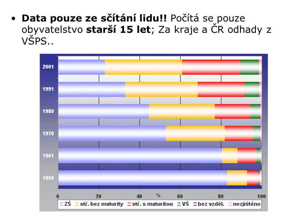 Data pouze ze sčítání lidu!! Počítá se pouze obyvatelstvo starší 15 let; Za kraje a ČR odhady z VŠPS..