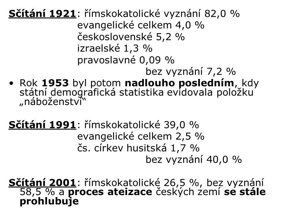Sčítání 1921: římskokatolické vyznání 82,0 % evangelické celkem 4,0 % československé 5,2 % izraelské 1,3 % pravoslavné 0,09 % bez vyznání 7,2 % Rok 19