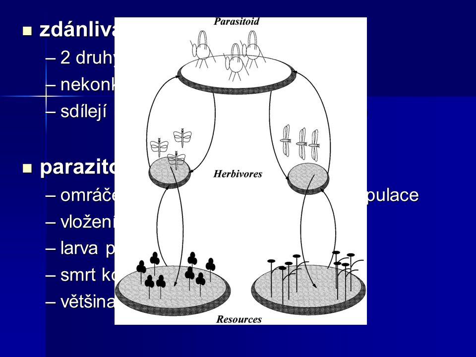 zdánlivá kompetice zdánlivá kompetice –2 druhy –nekonkurují o zdroje –sdílejí stejného nepřítele (parazitoida) parazitoid parazitoid –omráčení kořisti