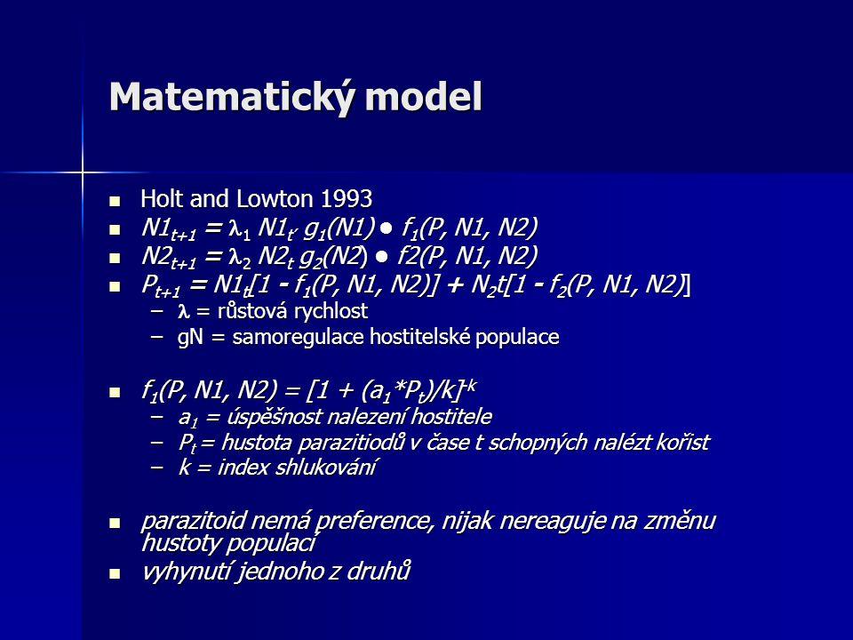 Matematický model Holt and Lowton 1993 Holt and Lowton 1993 N1 t+1 = 1 N1 ť g 1 (N1) f 1 (P, N1, N2) N1 t+1 = 1 N1 ť g 1 (N1) f 1 (P, N1, N2) N2 t+1 = 2 N2 t g 2 (N2) f2(P, N1, N2) N2 t+1 = 2 N2 t g 2 (N2) f2(P, N1, N2) P t+1 = N1 t [1 - f 1 (P, N1, N2)] + N 2 t[1 - f 2 (P, N1, N2)] P t+1 = N1 t [1 - f 1 (P, N1, N2)] + N 2 t[1 - f 2 (P, N1, N2)] – = růstová rychlost –gN = samoregulace hostitelské populace f 1 (P, N1, N2) = [1 + (a 1 *P t )/k] -k f 1 (P, N1, N2) = [1 + (a 1 *P t )/k] -k –a 1 = úspěšnost nalezení hostitele –P t = hustota parazitiodů v čase t schopných nalézt kořist –k = index shlukování parazitoid nemá preference, nijak nereaguje na změnu hustoty populací parazitoid nemá preference, nijak nereaguje na změnu hustoty populací vyhynutí jednoho z druhů vyhynutí jednoho z druhů