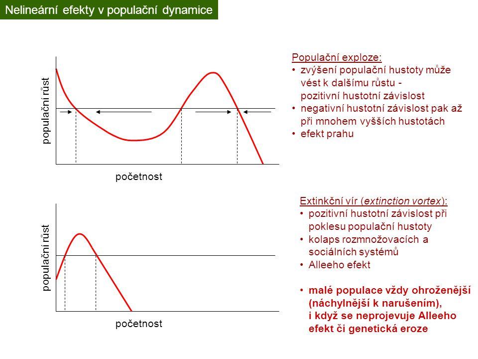 Nelineární efekty v populační dynamice početnost populační růst početnost populační růst Populační exploze: zvýšení populační hustoty může vést k dalš