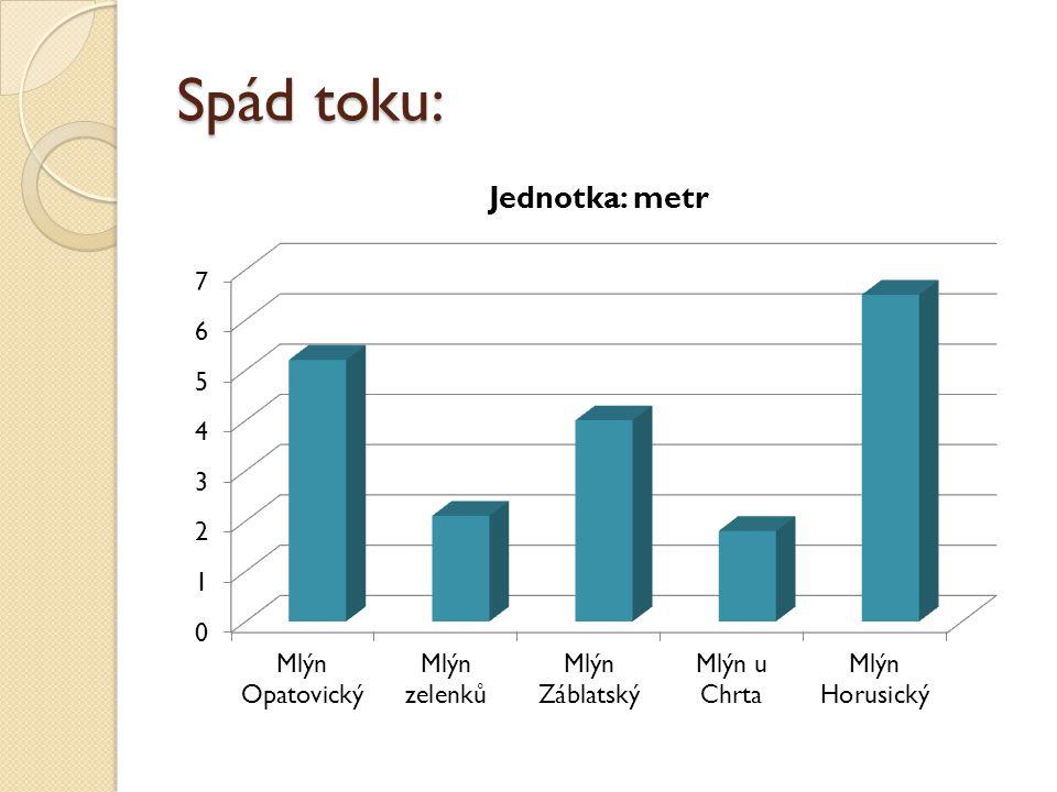 Spád toku: