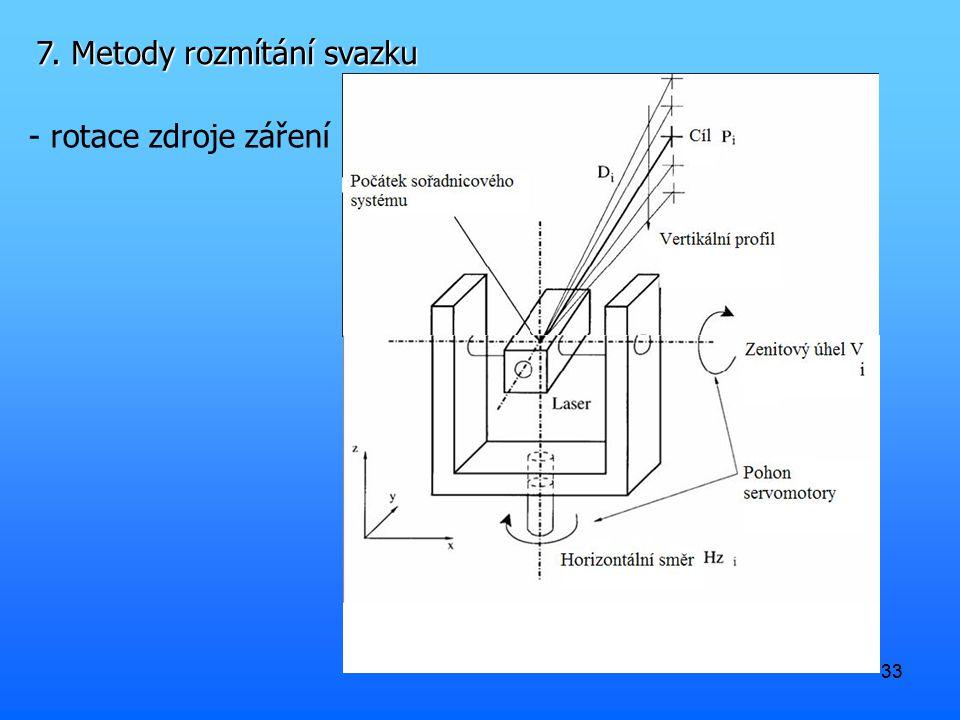 33 7. Metody rozmítání svazku - rotace zdroje záření