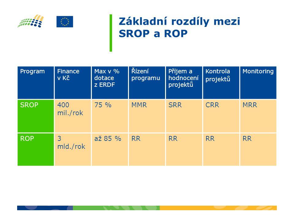 Základní rozdíly mezi SROP a ROP ProgramFinance v Kč Max v % dotace z ERDF Řízení programu Příjem a hodnocení projektů Kontrola projektů Monitoring SROP400 mil./rok 75 %MMRSRRCRRMRR ROP3 mld./rok až 85 %RR